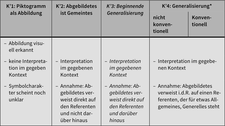 38ee1205cd311 Tab. 1  Identifizierte Interpretationsarten. Anm.    Erläuterungen im Text